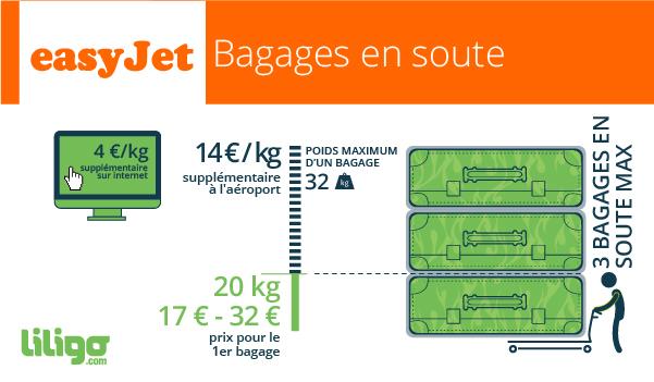 easyjet poids bagage en cabine