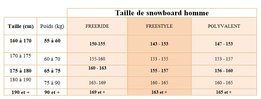 taille snowboard