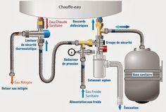 vase expansion sanitaire