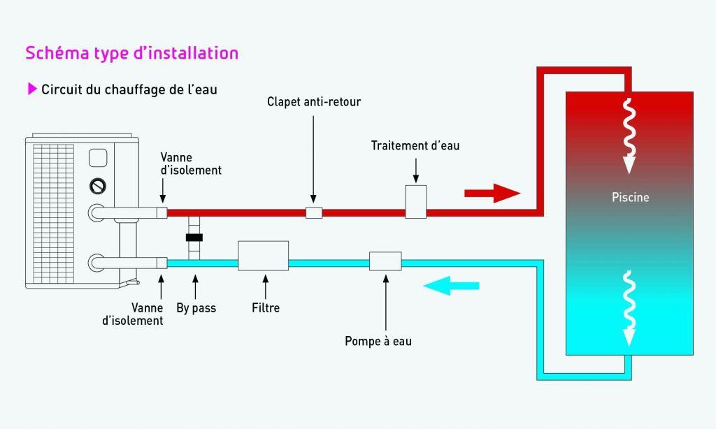 puissance pompe piscine 60m3